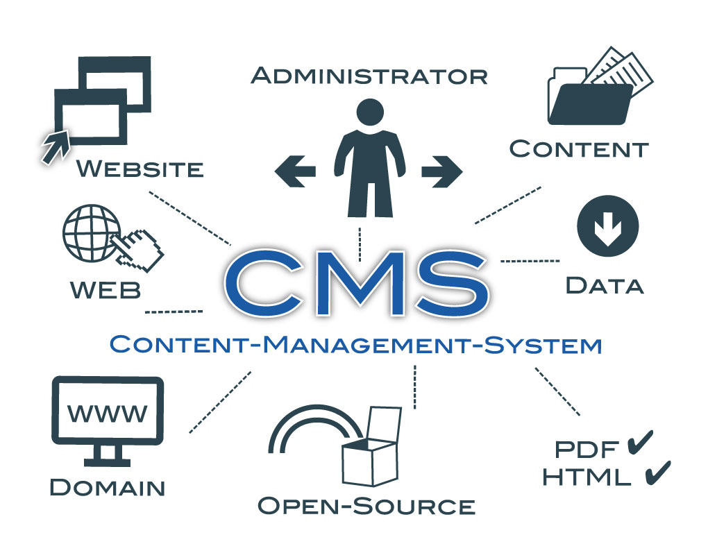 """Wordpress CMS"""